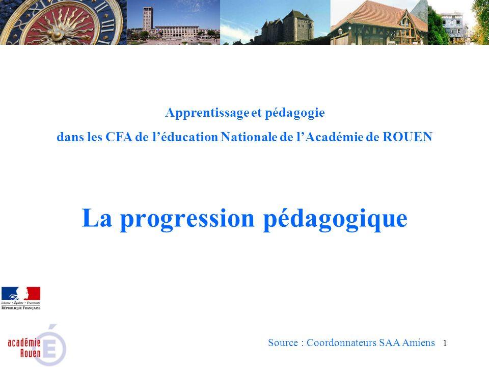 1 La progression pédagogique Source : Coordonnateurs SAA Amiens Apprentissage et pédagogie dans les CFA de léducation Nationale de lAcadémie de ROUEN