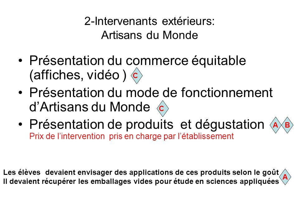 2-Intervenants extérieurs: Artisans du Monde Présentation du commerce équitable (affiches, vidéo ) Présentation du mode de fonctionnement dArtisans du