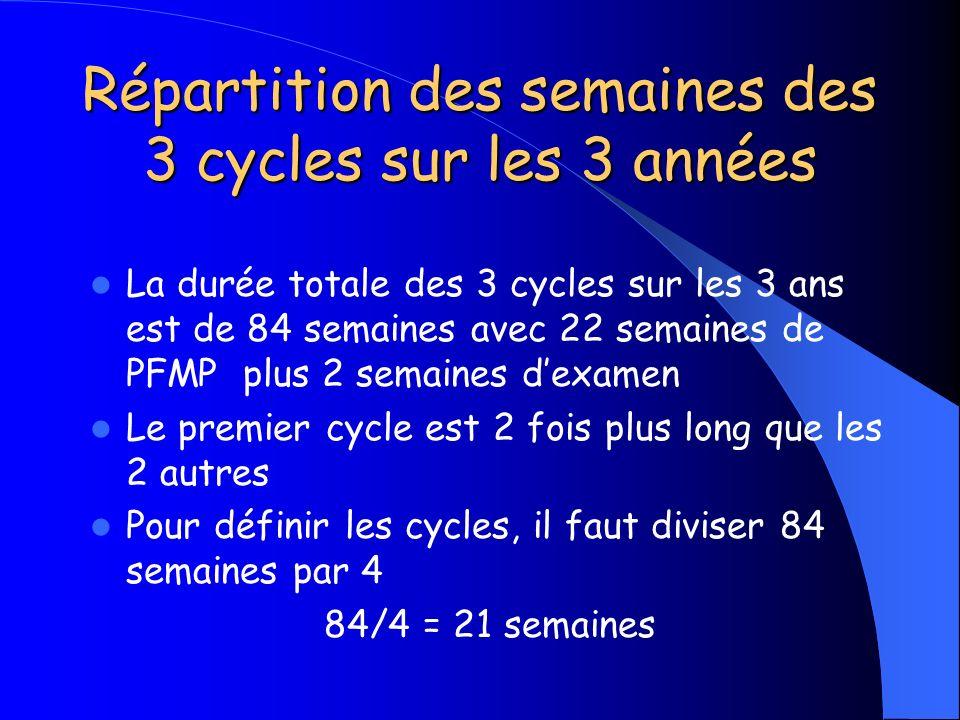 Répartition des semaines des 3 cycles sur les 3 années La durée totale des 3 cycles sur les 3 ans est de 84 semaines avec 22 semaines de PFMP plus 2 s