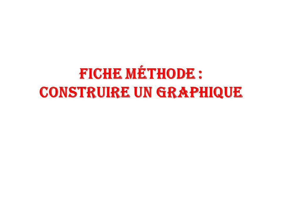 Fiche méthode : Construire un graphIqUe