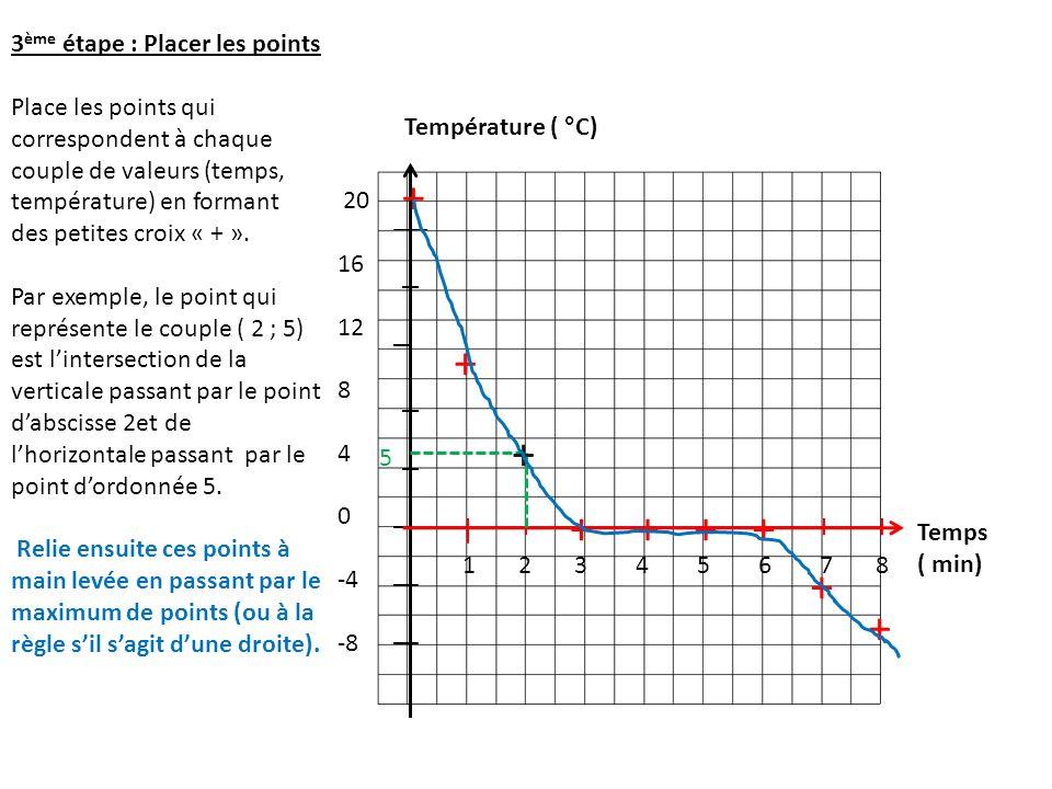 20 16 12 8 4 0 -4 -8 1 2 3 4 5 6 7 8 Température ( °C) Temps ( min) 3 ème étape : Placer les points Place les points qui correspondent à chaque couple de valeurs (temps, température) en formant des petites croix « + ».