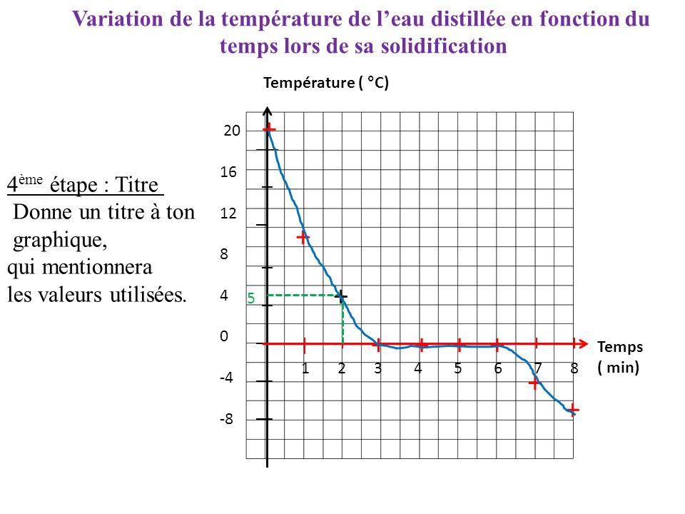 20 16 12 8 4 0 -4 -8 1 2 3 4 5 6 7 8 Température ( °C) Temps ( min) 5 + + + ++++ + + 4 ème étape : Titre Donne un titre à ton graphique, qui mentionnera les valeurs utilisées.