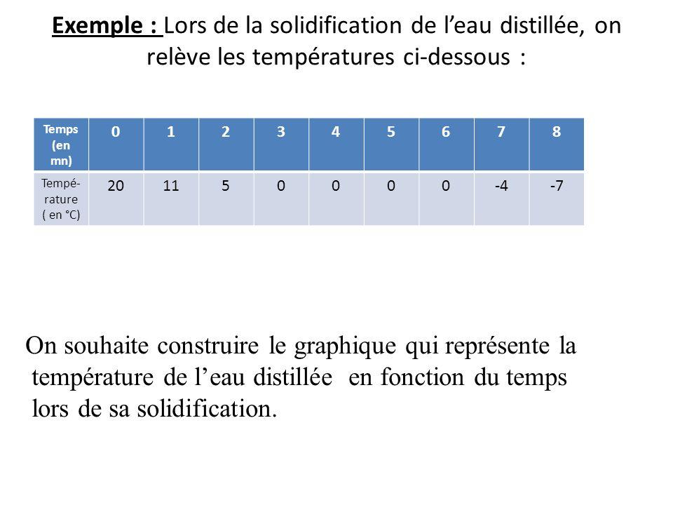 Exemple : Lors de la solidification de leau distillée, on relève les températures ci-dessous : Temps (en mn) 012345678 Tempé- rature ( en °C) 201150000-4-7 On souhaite construire le graphique qui représente la température de leau distillée en fonction du temps lors de sa solidification.