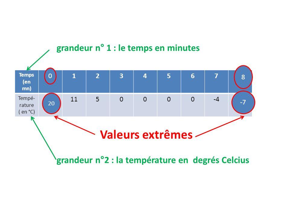 Temps (en mn) 012345678 Tempé- rature ( en °C) 201150000-4-7 grandeur n° 1 : le temps en minutes grandeur n°2 : la température en degrés Celcius 0 8 20 -7 Valeurs extrêmes