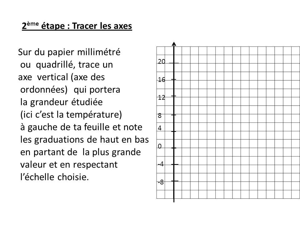 2 ème étape : Tracer les axes Sur du papier millimétré ou quadrillé, trace un axe vertical (axe des ordonnées) qui portera la grandeur étudiée (ici cest la température) à gauche de ta feuille et note les graduations de haut en bas en partant de la plus grande valeur et en respectant léchelle choisie.