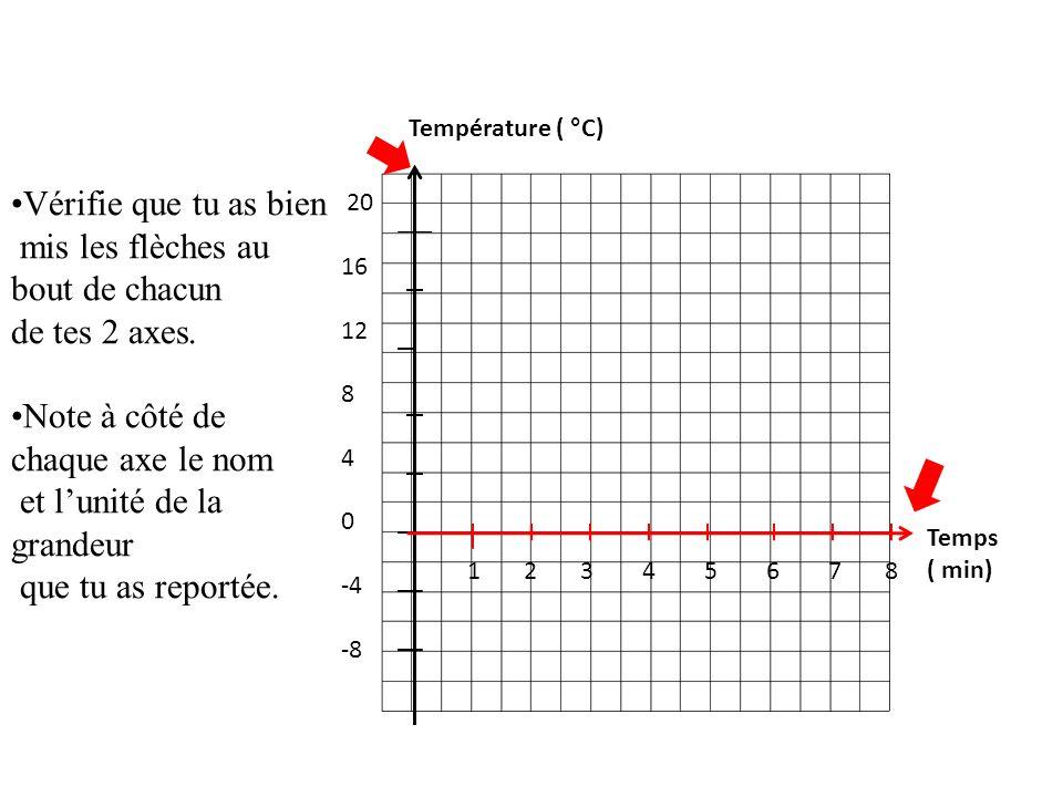 20 16 12 8 4 0 -4 -8 1 2 3 4 5 6 7 8 Vérifie que tu as bien mis les flèches au bout de chacun de tes 2 axes.
