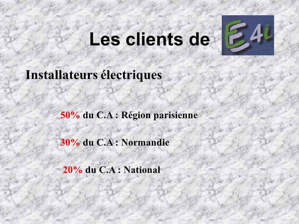 Les clients de Installateurs électriques 50% du C.A : Région parisienne 30% du C.A : Normandie 20% du C.A : National