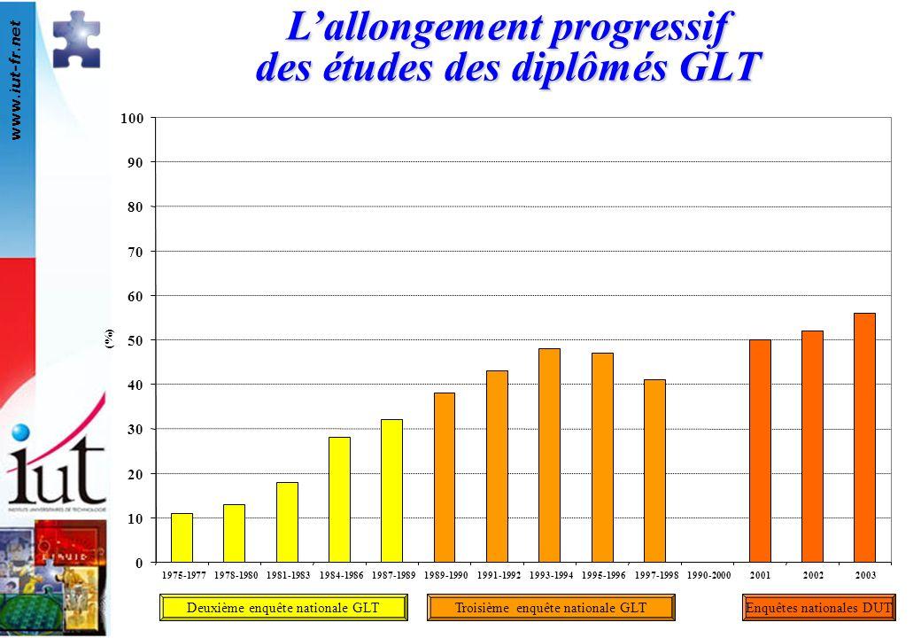 www.iut-fr.net 0 10 20 30 40 50 60 70 80 90 100 1975-19771978-19801981-19831984-19861987-19891989-19901991-19921993-19941995-19961997-19981990-2000200120022003 (%) Lallongement progressif des études des diplômés GLT Deuxième enquête nationale GLTTroisième enquête nationale GLTEnquêtes nationales DUT