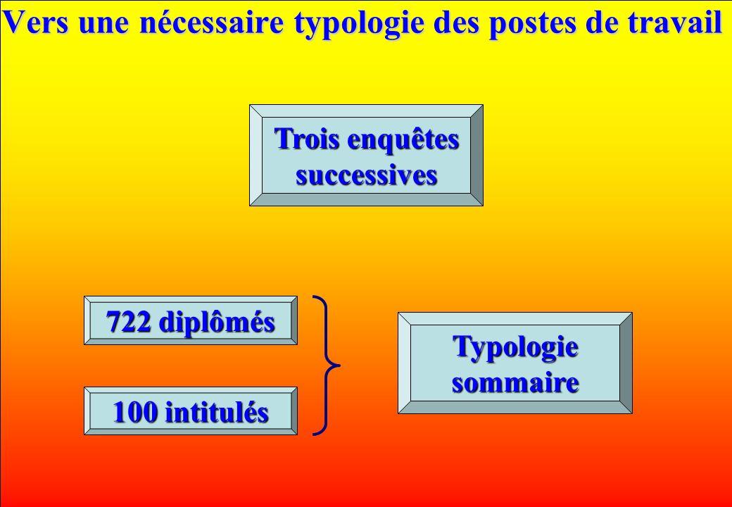 www.iut-fr.net Vers une nécessaire typologie des postes de travail 100 intitulés 722 diplômés Trois enquêtes successives Typologie sommaire