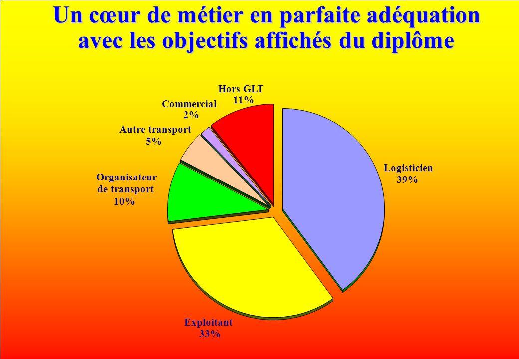 www.iut-fr.net Un cœur de métier en parfaite adéquation avec les objectifs affichés du diplôme Logisticien 39% Exploitant 33% Organisateur de transport 10% Autre transport 5% Commercial 2% Hors GLT 11%