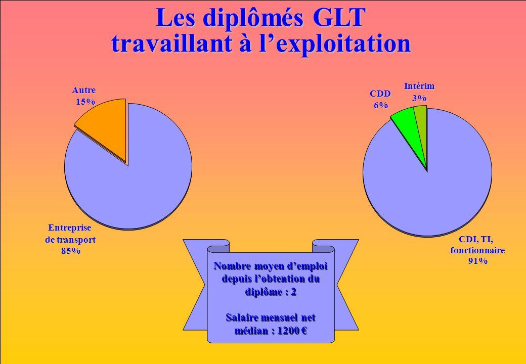 www.iut-fr.net Les diplômés GLT travaillant à lexploitation Entreprise de transport 85%Autre15% CDI, TI, fonctionnaire 91%Intérim3% CDD 6% Nombre moyen demploi depuis lobtention du diplôme : 2 Salaire mensuel net médian : 1200 Salaire mensuel net médian : 1200