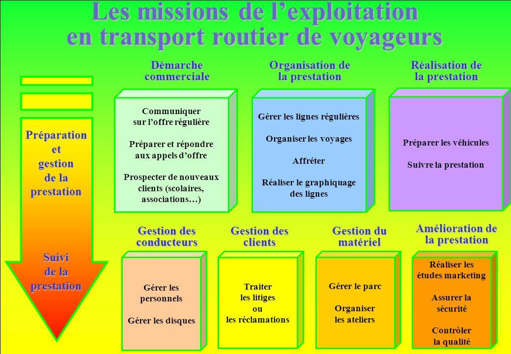 www.iut-fr.net Communiquer sur loffre régulière Préparer et répondre aux appels doffre Prospecter de nouveaux clients (scolaires, associations…) Démar