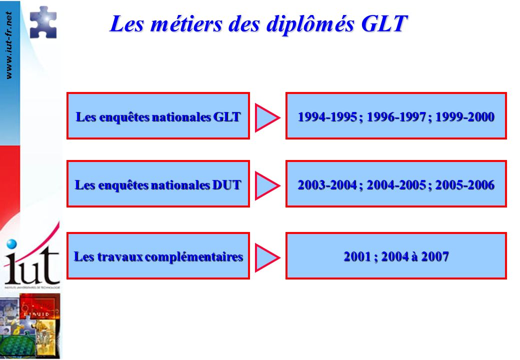 www.iut-fr.net Les métiers des diplômés GLT Les enquêtes nationales GLT Les enquêtes nationales DUT Les travaux complémentaires 2003-2004 ; 2004-2005 ; 2005-2006 2001 ; 2004 à 2007 1994-1995 ; 1996-1997 ; 1999-2000