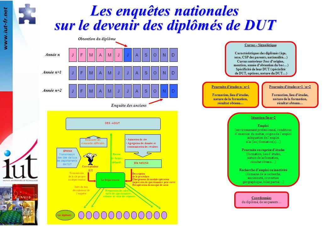 www.iut-fr.net Description de la procédure Chargement du module opérateur Impression du questionnaire pour envoi Récupération du masque de saisie Suiv