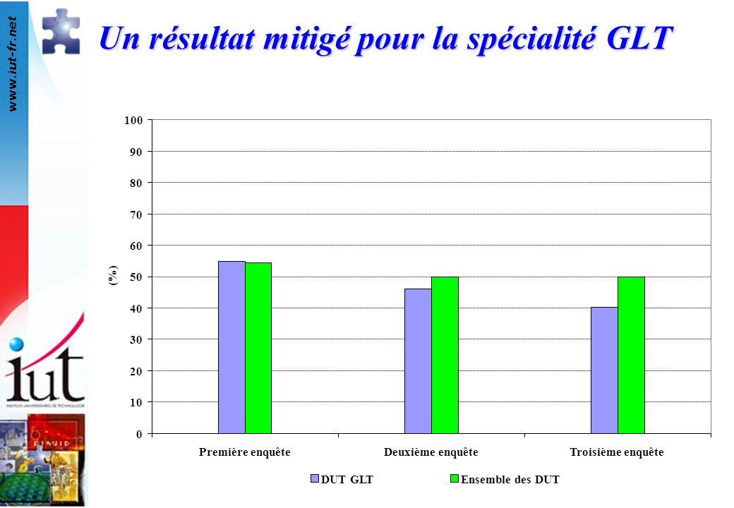 www.iut-fr.net 0 10 20 30 40 50 60 70 80 90 100 Première enquêteDeuxième enquêteTroisième enquête (%) DUT GLTEnsemble des DUT Un résultat mitigé pour la spécialité GLT