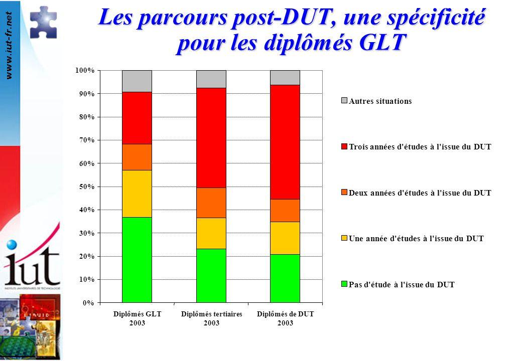 www.iut-fr.net 0% 10% 20% 30% 40% 50% 60% 70% 80% 90% 100% Diplômés GLT 2003 Diplômés tertiaires 2003 Diplômés de DUT 2003 Les parcours post-DUT, une