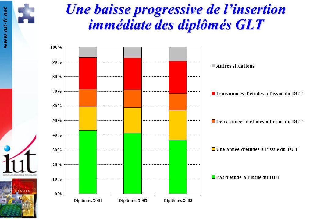 www.iut-fr.net 0% 10% 20% 30% 40% 50% 60% 70% 80% 90% 100% Diplômés 2001Diplômés 2002Diplômés 2003 Autres situations Trois années d'études à l'issue d