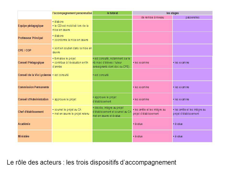 Le rôle des acteurs : les trois dispositifs daccompagnement