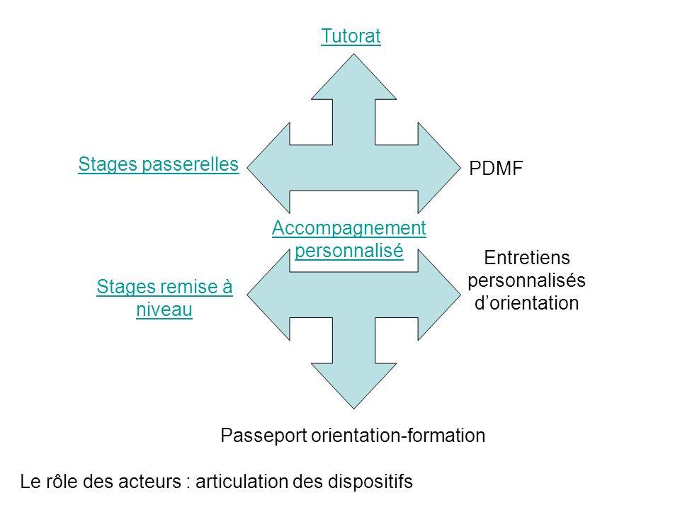 Le rôle des acteurs : articulation des dispositifs Tutorat Accompagnement personnalisé PDMF Entretiens personnalisés dorientation Passeport orientatio