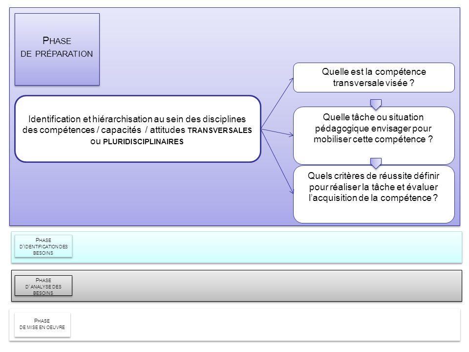 Identification et hiérarchisation au sein des disciplines des compétences / capacités / attitudes TRANSVERSALES ou PLURIDISCIPLINAIRES P HASE DE PRÉPA