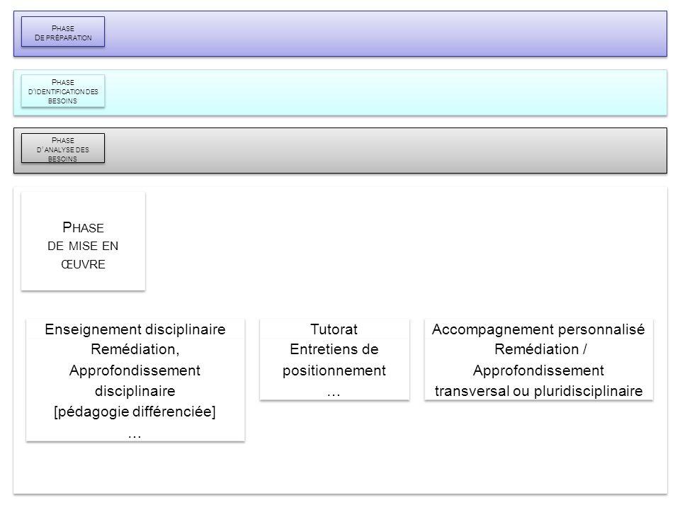 Le diagnostic : diapositive 6 P HASE D E PRÉPARATION P HASE D E PRÉPARATION P HASE DE MISE EN ŒUVRE P HASE DE MISE EN ŒUVRE P HASE D IDENTIFICATION DE