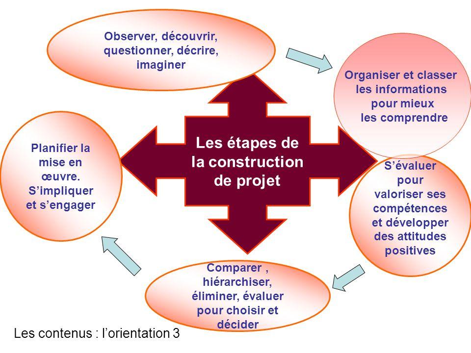 Les étapes de la construction de projet Observer, découvrir, questionner, décrire, imaginer Sévaluer pour valoriser ses compétences et développer des
