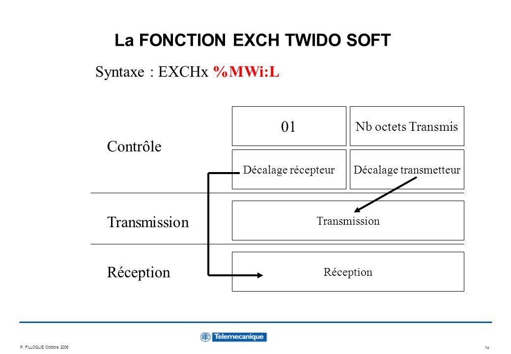 P. FILLOQUE Octobre 2006 14 La FONCTION EXCH TWIDO SOFT Syntaxe : EXCHx %MWi:L Contrôle Transmission Réception 01 Nb octets Transmis Décalage récepteu