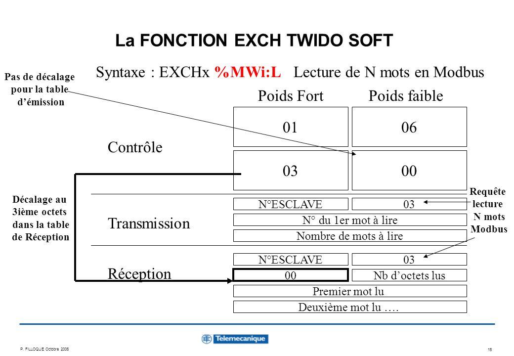 P. FILLOQUE Octobre 2006 15 La FONCTION EXCH TWIDO SOFT Syntaxe : EXCHx %MWi:L Contrôle Transmission Réception 0106 0300 N°ESCLAVE Lecture de N mots e