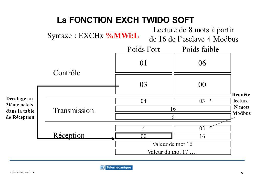 P. FILLOQUE Octobre 2006 16 La FONCTION EXCH TWIDO SOFT Syntaxe : EXCHx %MWi:L Contrôle Transmission Réception 0106 0300 04 Lecture de 8 mots à partir