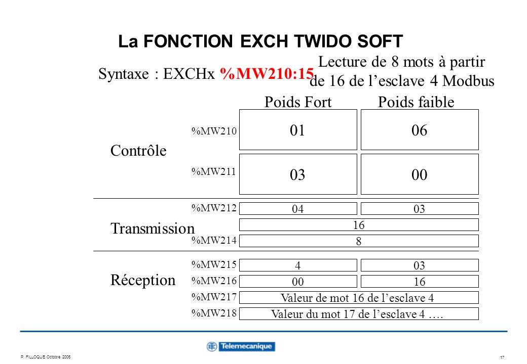 P. FILLOQUE Octobre 2006 17 La FONCTION EXCH TWIDO SOFT Syntaxe : EXCHx %MW210:15 Contrôle Transmission Réception 0106 0300 04 Lecture de 8 mots à par