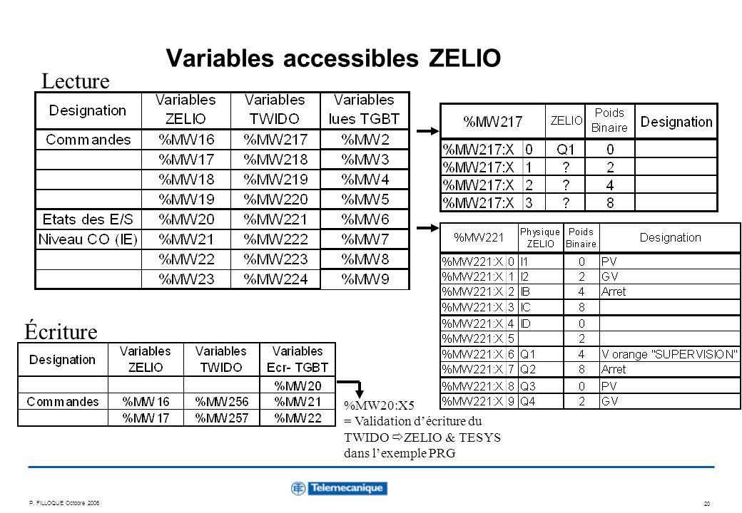 P. FILLOQUE Octobre 2006 20 Variables accessibles ZELIO %MW20:X5 = Validation décriture du TWIDO ZELIO & TESYS dans lexemple PRG Lecture Écriture