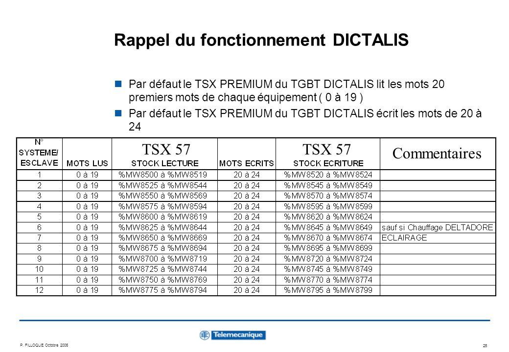 P. FILLOQUE Octobre 2006 25 Rappel du fonctionnement DICTALIS Par défaut le TSX PREMIUM du TGBT DICTALIS lit les mots 20 premiers mots de chaque équip