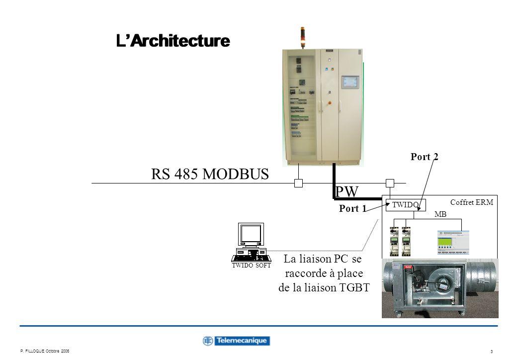 P. FILLOQUE Octobre 2006 3 LArchitecture TWIDO RS 485 MODBUS Coffret ERM TWIDO SOFT Port 1 Port 2 MB PW La liaison PC se raccorde à place de la liaiso