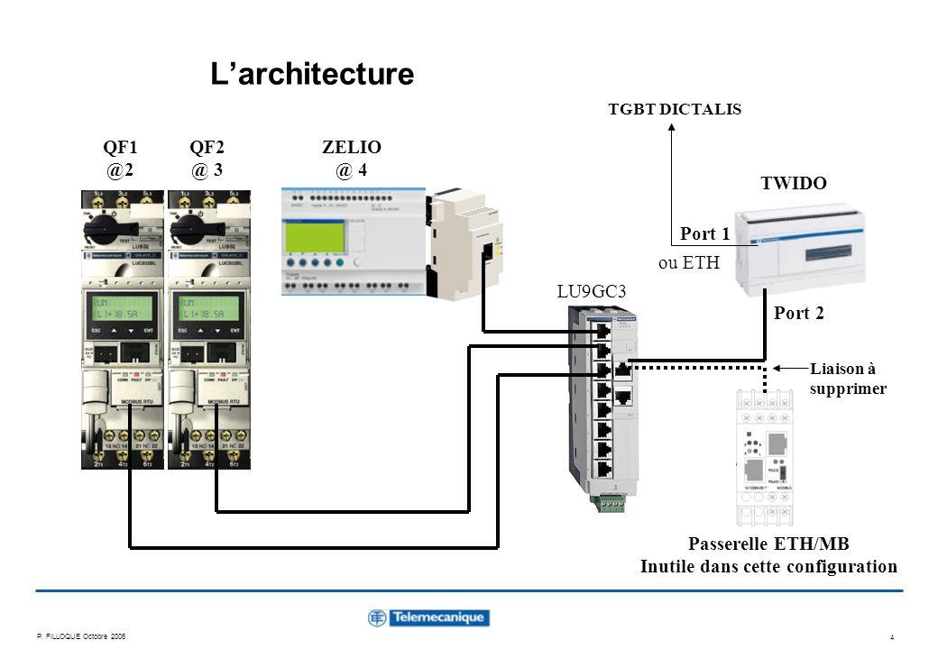 P. FILLOQUE Octobre 2006 4 Larchitecture QF1 @2 QF2 @ 3 ZELIO @ 4 Passerelle ETH/MB Inutile dans cette configuration TWIDO Liaison à supprimer LU9GC3