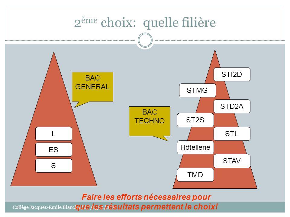 Collège Jacques-Emile Blanche / EP/15/11/2011 2 ème choix: quelle filière STAV STL TMD Hôtellerie STD2A STMG ST2S STI2D L ES S BAC GENERAL BAC TECHNO