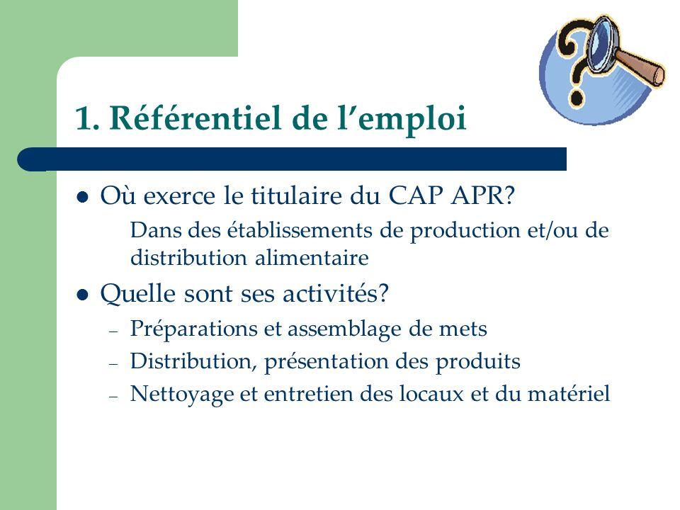 1. Référentiel de lemploi Où exerce le titulaire du CAP APR? Dans des établissements de production et/ou de distribution alimentaire Quelle sont ses a