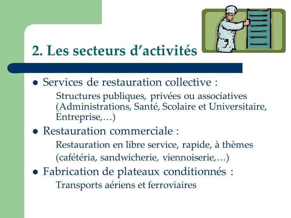 2. Les secteurs dactivités Services de restauration collective : Structures publiques, privées ou associatives (Administrations, Santé, Scolaire et Un