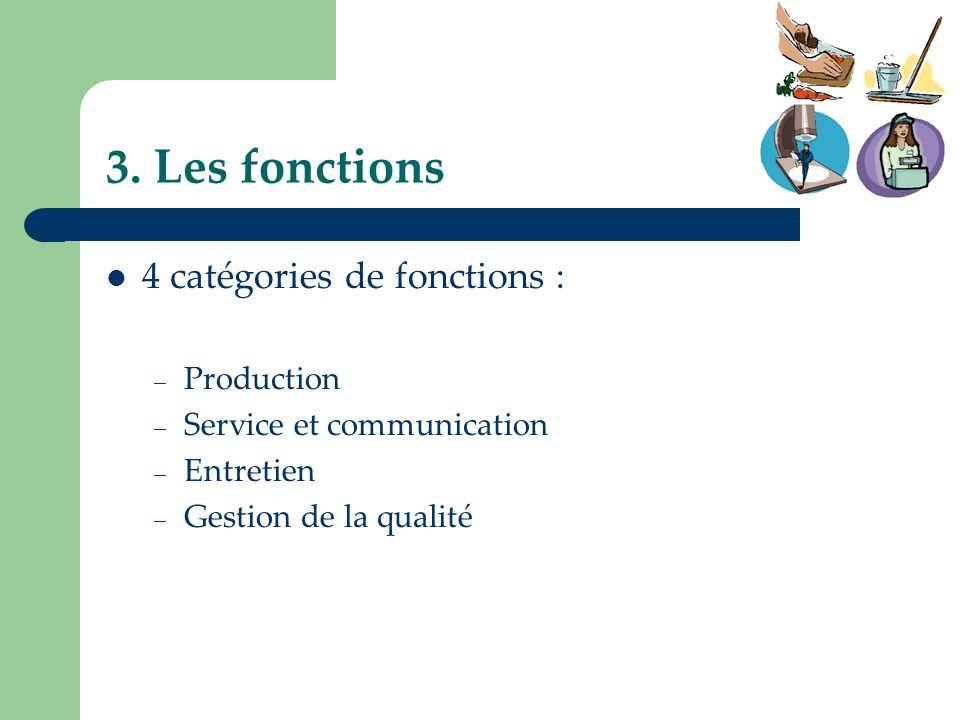 3. Les fonctions 4 catégories de fonctions : – Production – Service et communication – Entretien – Gestion de la qualité