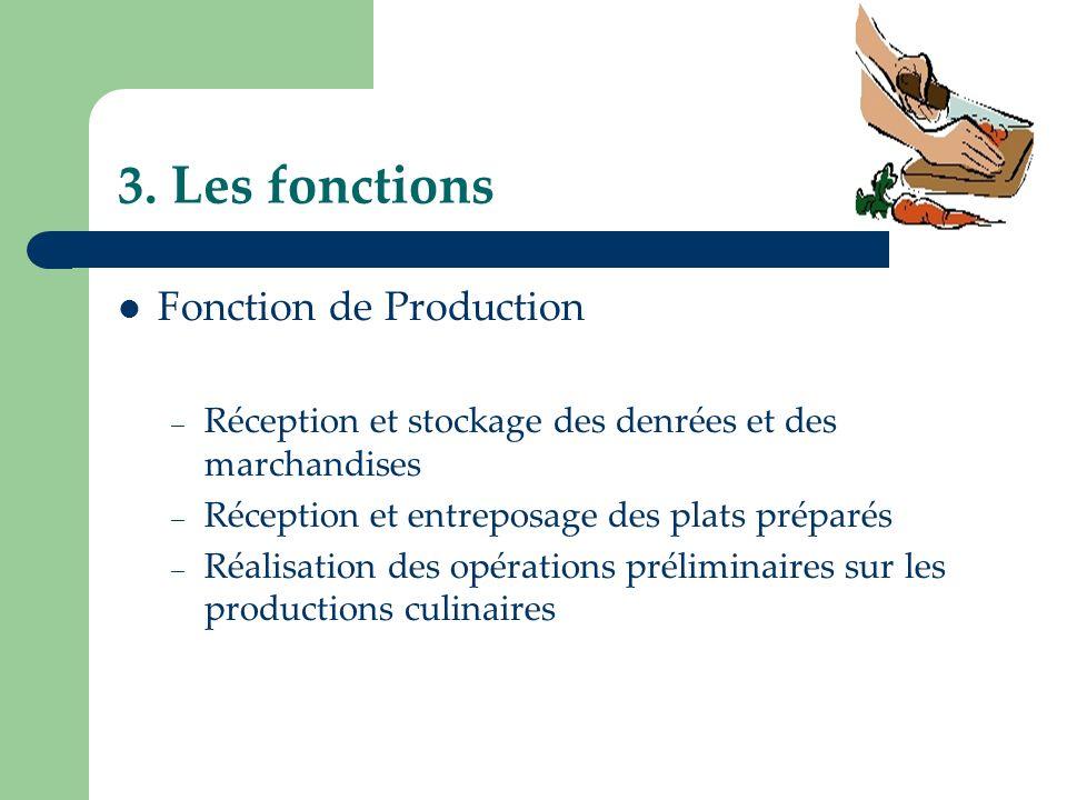 3. Les fonctions Fonction de Production – Réception et stockage des denrées et des marchandises – Réception et entreposage des plats préparés – Réalis