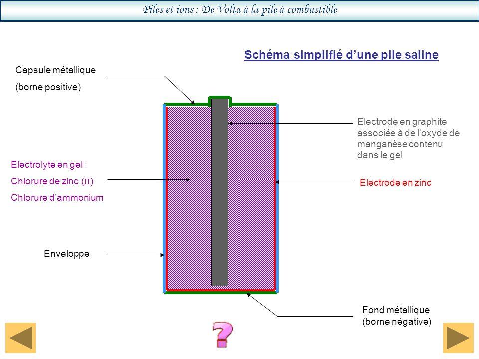 Piles et ions : De Volta à la pile à combustible Electrode en graphite associée à de loxyde de manganèse contenu dans le gel Electrode en zinc Electrolyte en gel : Chlorure de zinc ( II ) Chlorure dammonium Fond métallique (borne négative) Capsule métallique (borne positive) Enveloppe Schéma simplifié dune pile saline