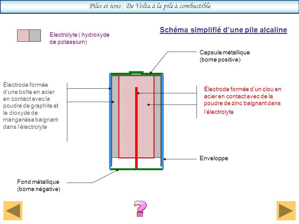 Piles et ions : De Volta à la pile à combustible Schéma simplifié dune pile alcaline Electrolyte ( hydroxyde de potassium) Électrode formée dun clou en acier en contact avec de la poudre de zinc baignant dans lélectrolyte Électrode formée dune boîte en acier en contact avec la poudre de graphite et le dioxyde de manganèse baignant dans lélectrolyte Enveloppe Capsule métallique (borne positive) Fond métallique (borne négative)