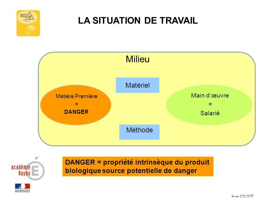 LA SITUATION DE TRAVAIL Matériel Milieu Méthode Matière Première = DANGER Main dœuvre = Salarié DANGER = propriété intrinsèque du produit biologique s