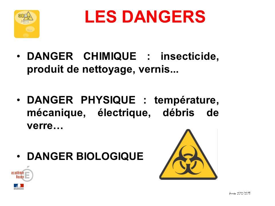 LES DANGERS DANGER CHIMIQUE : insecticide, produit de nettoyage, vernis... DANGER PHYSIQUE : température, mécanique, électrique, débris de verre… DANG
