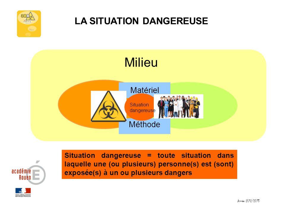 Année 2012/2013 LA SITUATION DANGEREUSE Milieu Méthode Matériel Situation dangereuse = toute situation dans laquelle une (ou plusieurs) personne(s) es