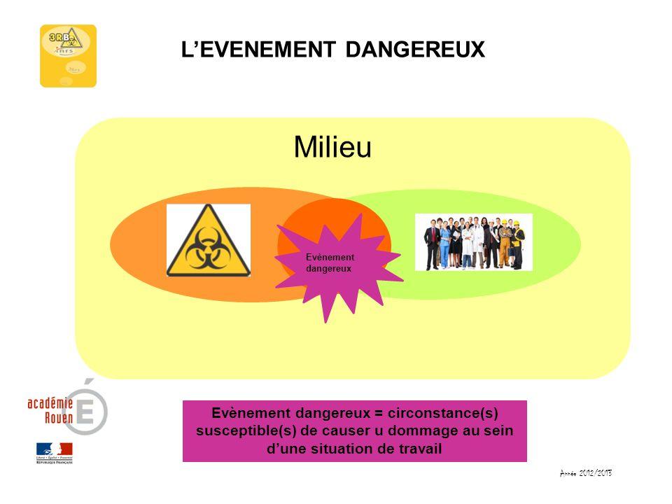Année 2012/2013 LEVENEMENT DANGEREUX Milieu Evènement dangereux Evènement dangereux = circonstance(s) susceptible(s) de causer u dommage au sein dune