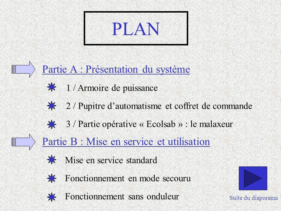 PLAN Partie A : Présentation du système 1 / Armoire de puissance 2 / Pupitre dautomatisme et coffret de commande 3 / Partie opérative « Ecolsab » : le