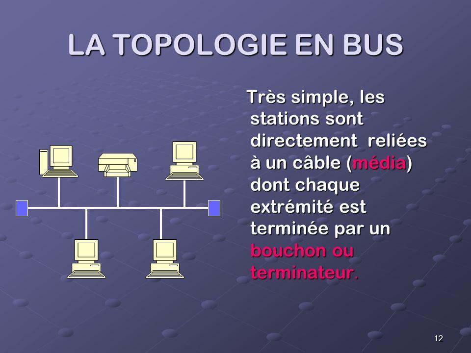 12 LA TOPOLOGIE EN BUS Très simple, les stations sont directement reliées à un câble (média) dont chaque extrémité est terminée par un bouchon ou terminateur.