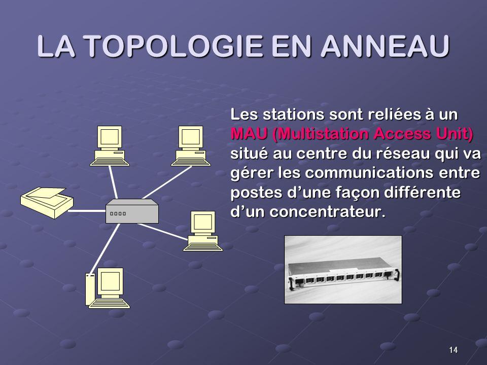14 LA TOPOLOGIE EN ANNEAU Les stations sont reliées à un MAU (Multistation Access Unit) situé au centre du réseau qui va gérer les communications entre postes dune façon différente dun concentrateur.