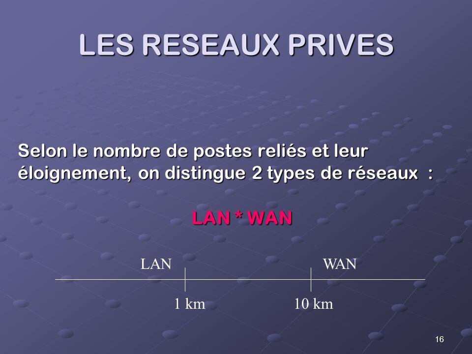16 LES RESEAUX PRIVES Selon le nombre de postes reliés et leur éloignement, on distingue 2 types de réseaux : LAN * WAN LANWAN 1 km10 km