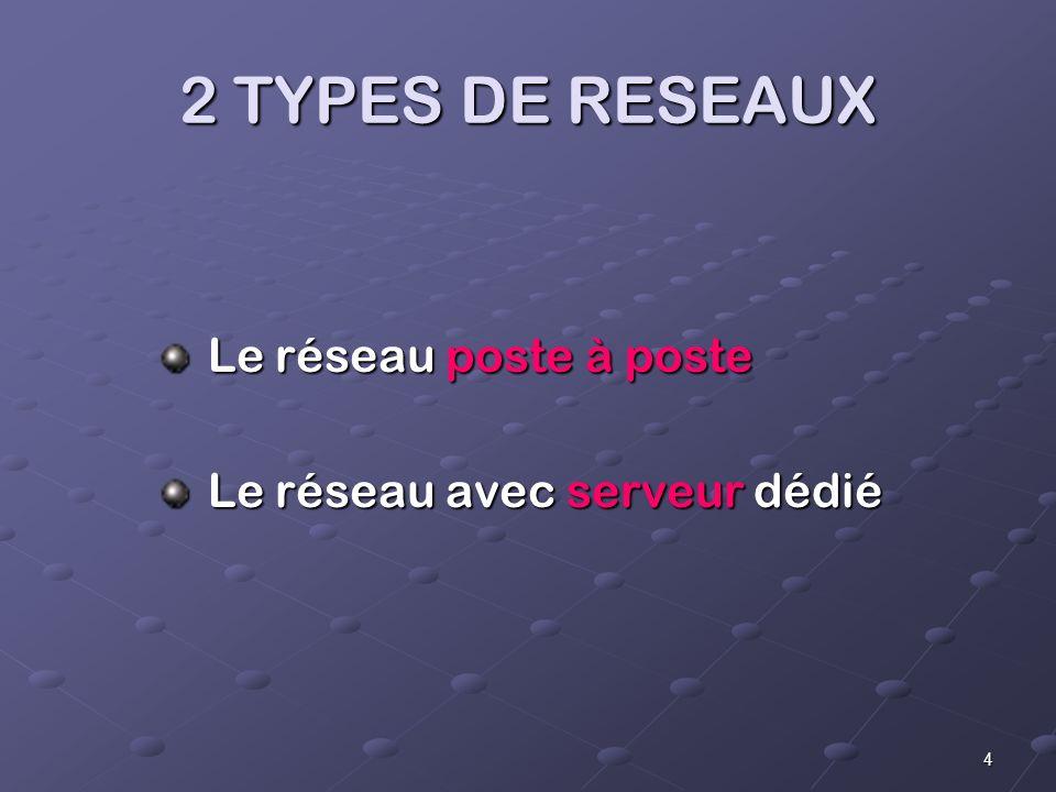 4 2 TYPES DE RESEAUX Le réseau poste à poste Le réseau poste à poste Le réseau avec serveur dédié Le réseau avec serveur dédié